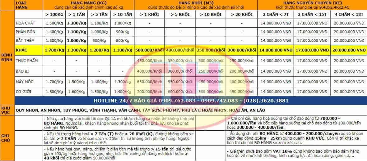 bảng giá cước vận chuyển hàng đi Bình Định